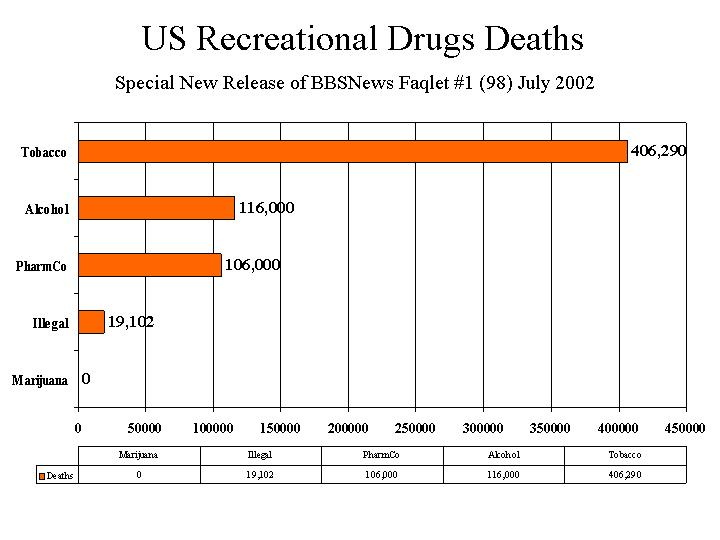 The shocking statistics of drug abuse and alcohol related deaths in the united states